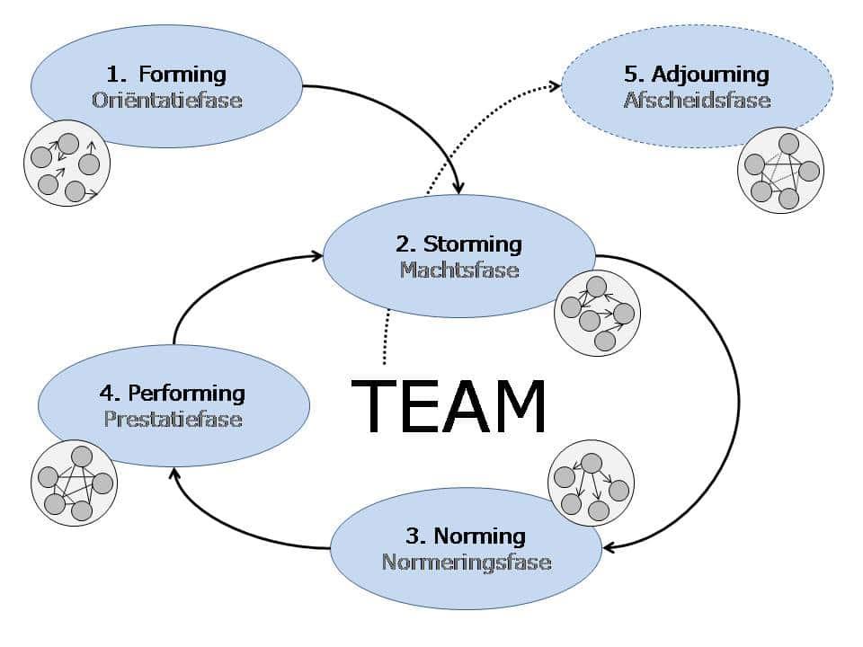 Het model van Tuckman